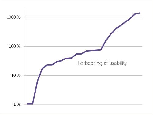 Logaritmisk graf viser forbedringer af nøgle-indikatorer efter usability-projekter.