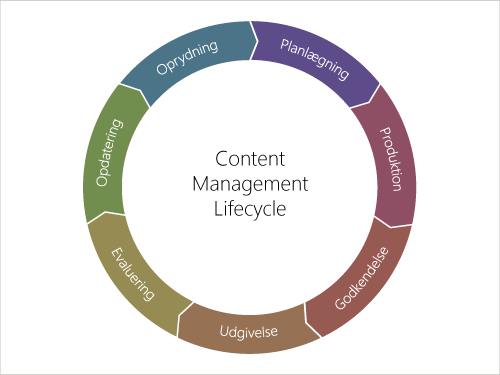 Diagram: Content Management Lifecycle
