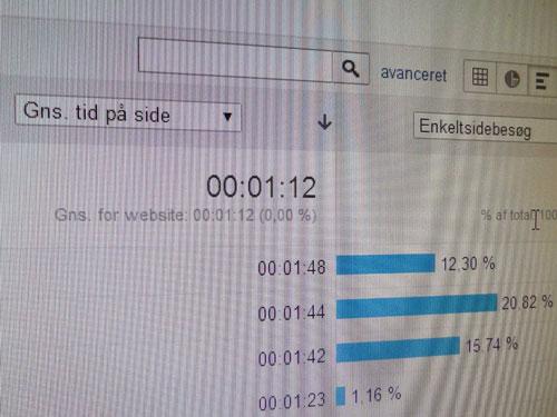Skærmbillede af Google Analytics, der viser, hvor lang tid brugerne er på en side.