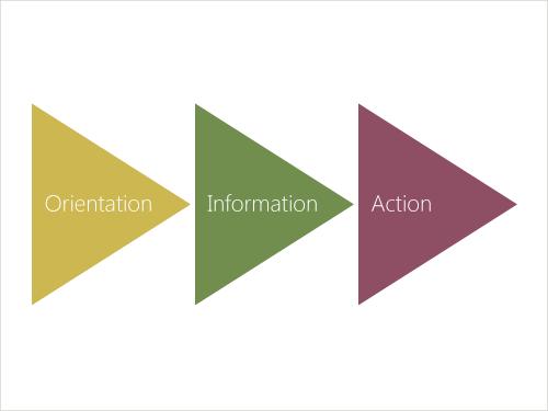 Model viser de 3 principper for webtekst: orientering, information og handling.