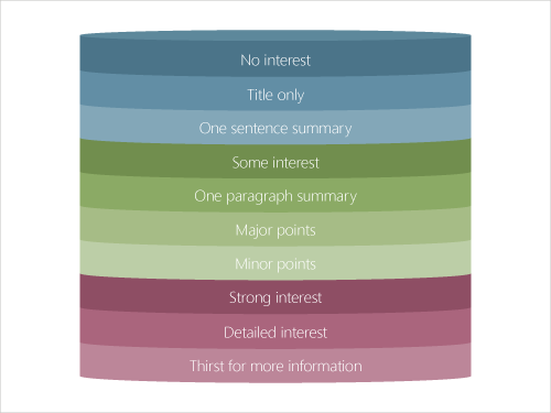 Model viser 10 interesse-niveuaer i Multi-Level Writing