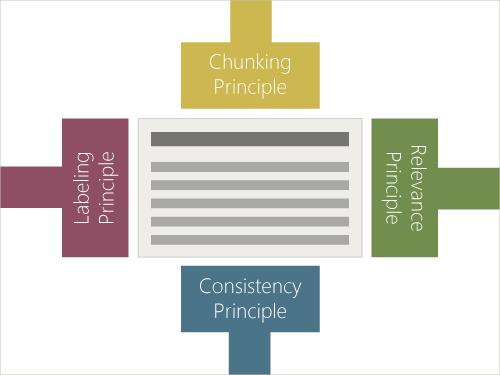 Model viser de 4 principper i Structured Writing: chunking-, labeling-, relevance- og consistency-princippet.
