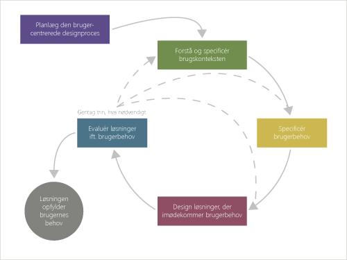Diagram, der viser forløbet af brugercentrerede design-aktiviteter fra ISO 9241-210.