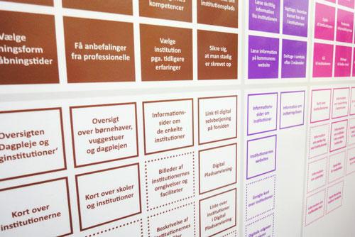 Diagram viser brugernes ærinder, og hvordan et website understøtter dem.